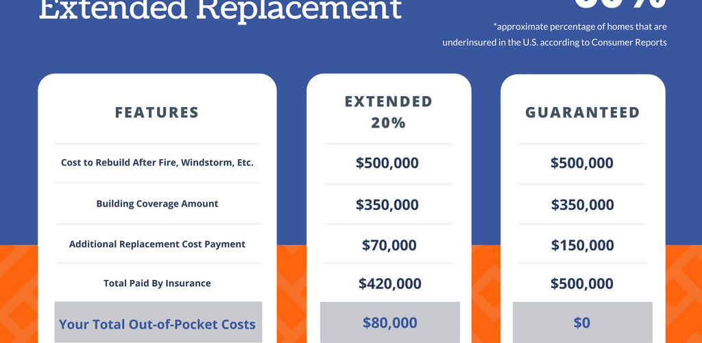 guaranteed-replacement-vs-extended-replacement